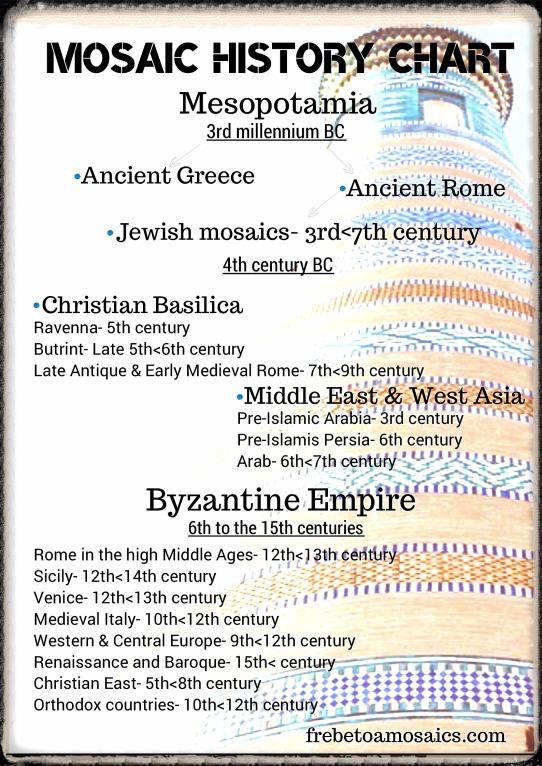Frebetoa-mosaic-history-chart